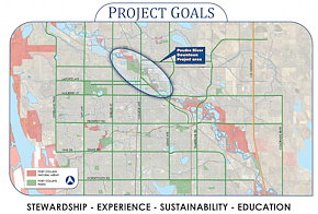 2014 Fort Collins Project Goals